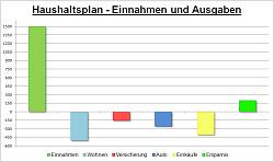 Haushaltsplan - Diagramm von Einnahmen und Ausgaben